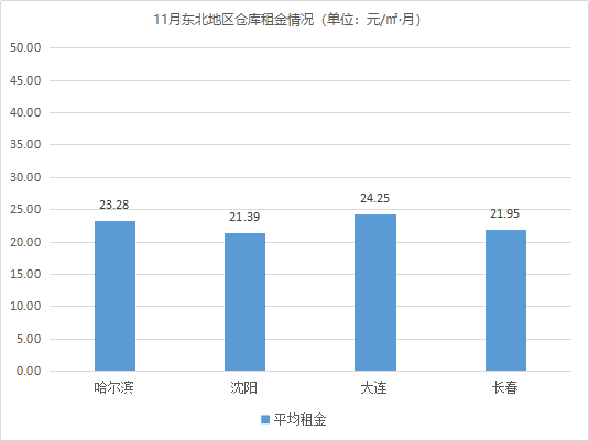 市场稳中有进!《2020年11月中国通用仓储市场动态报告》发布